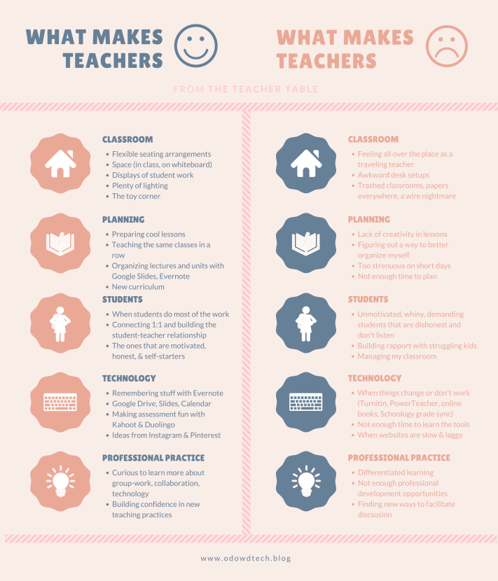 Great thingsthat make teachers happy (1)