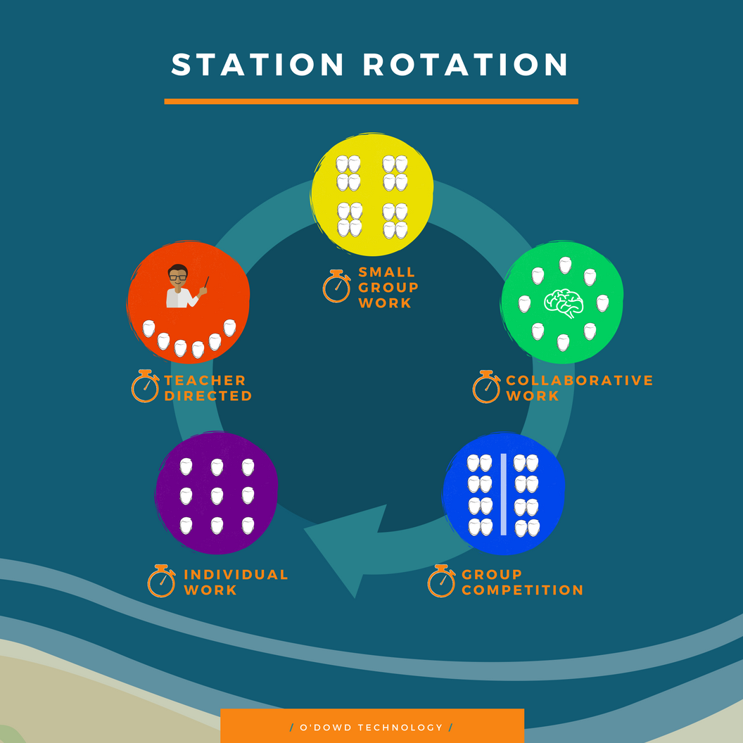 station rotation (1)